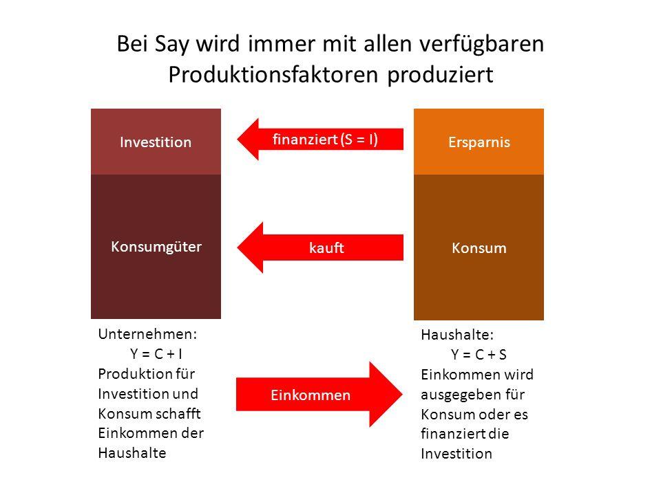 Bei Say wird immer mit allen verfügbaren Produktionsfaktoren produziert