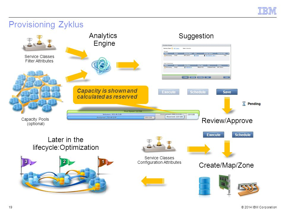 Provisioning Zyklus Analytics Engine Suggestion Review/Approve