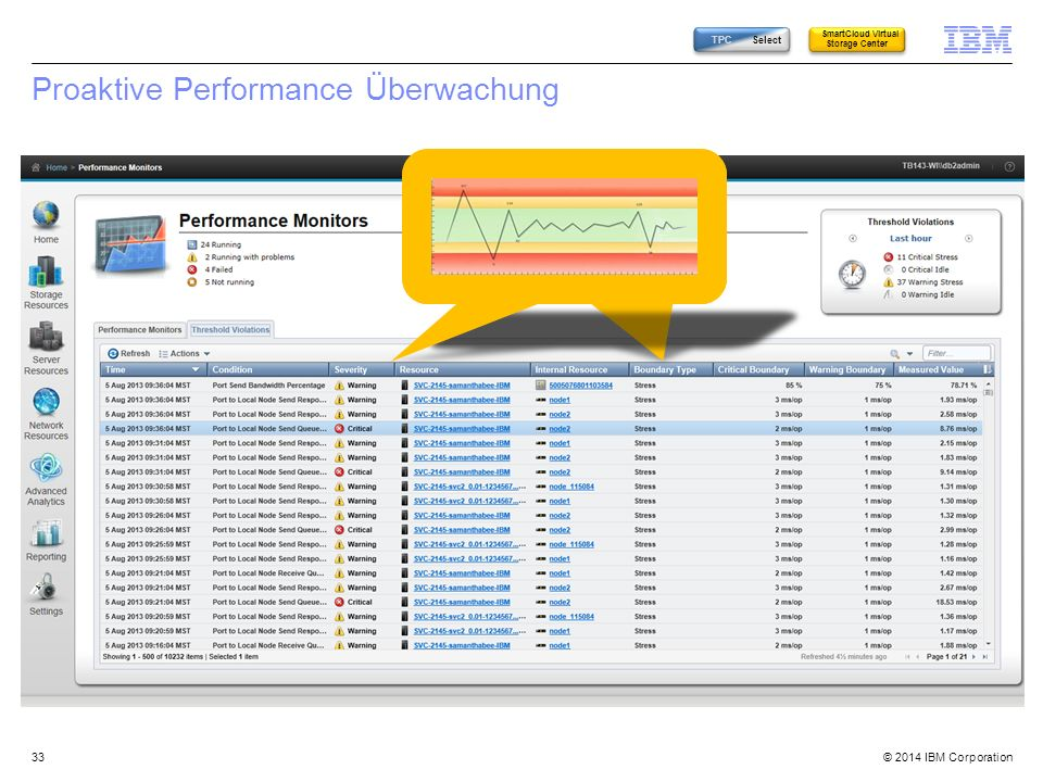 Proaktive Performance Überwachung