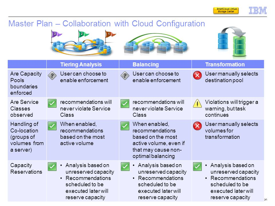 Master Plan – Collaboration with Cloud Configuration