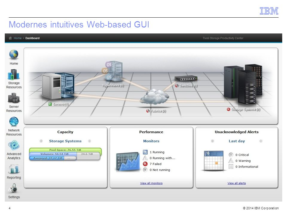 Modernes intuitives Web-based GUI