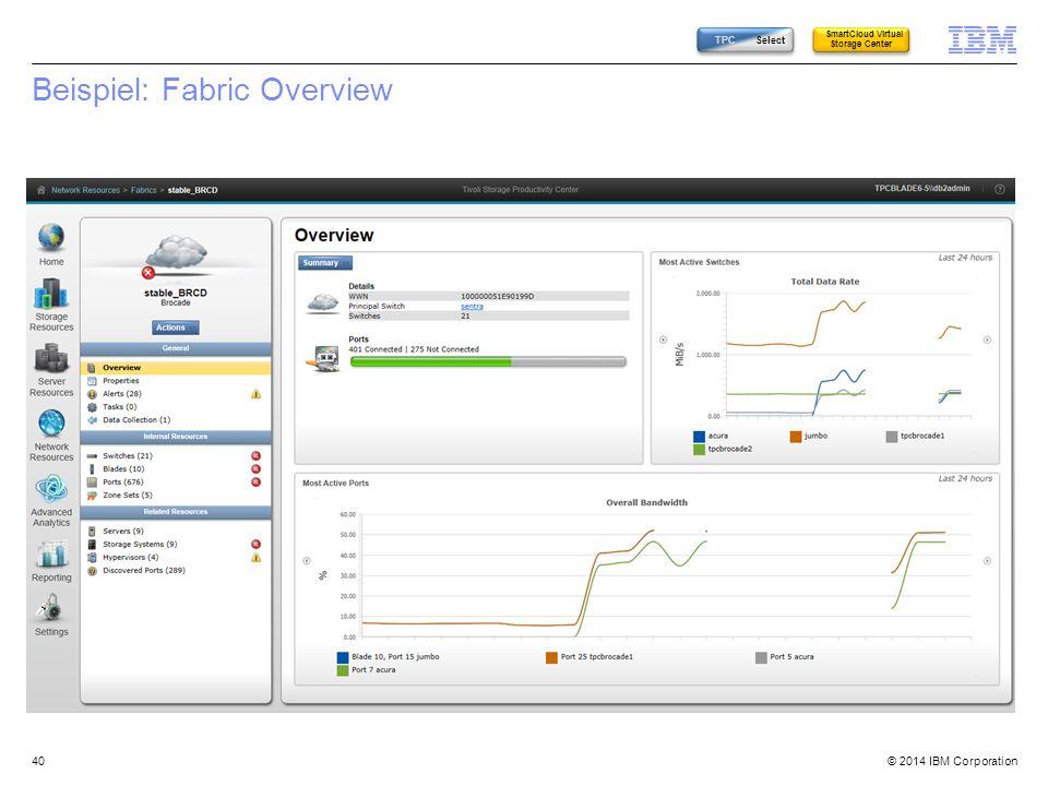 Beispiel: Fabric Overview