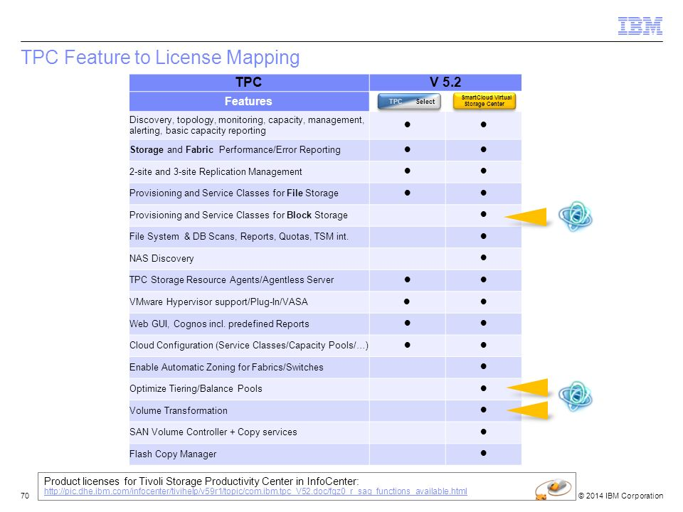TPC Feature to License Mapping