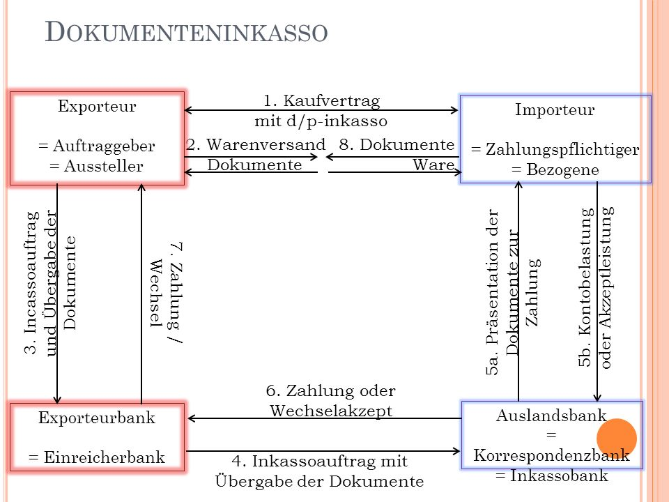 Dokumenteninkasso 1. Kaufvertrag mit d/p-inkasso Exporteur
