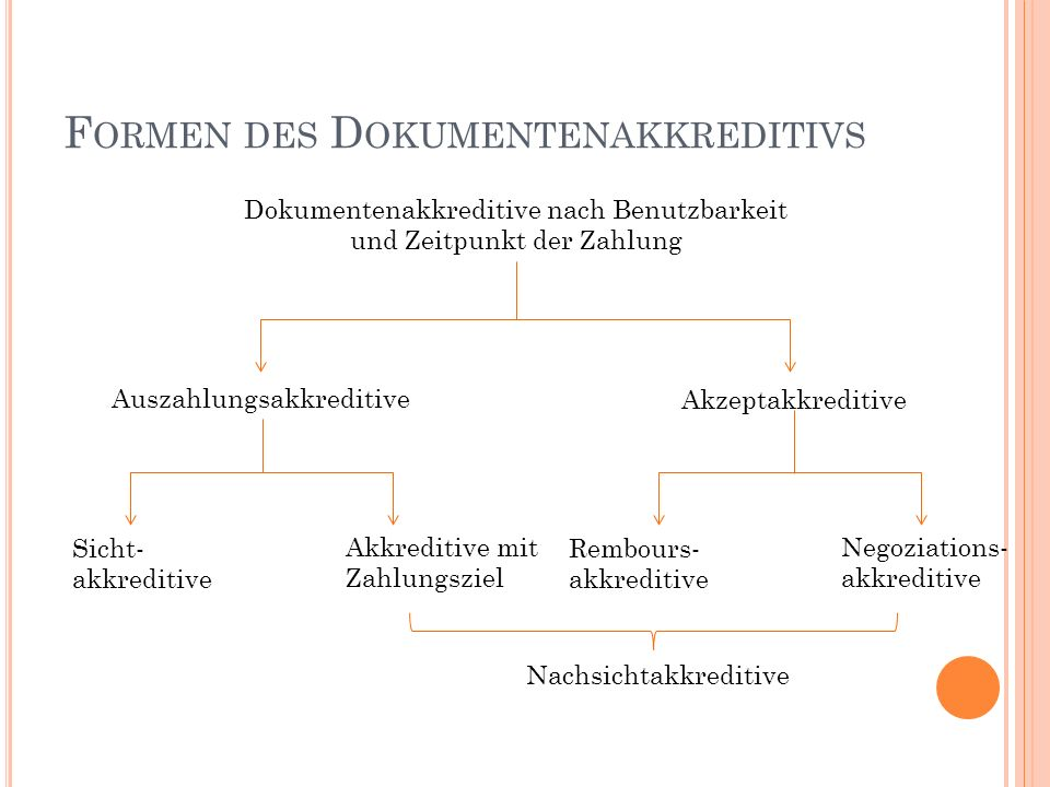 Formen des Dokumentenakkreditivs