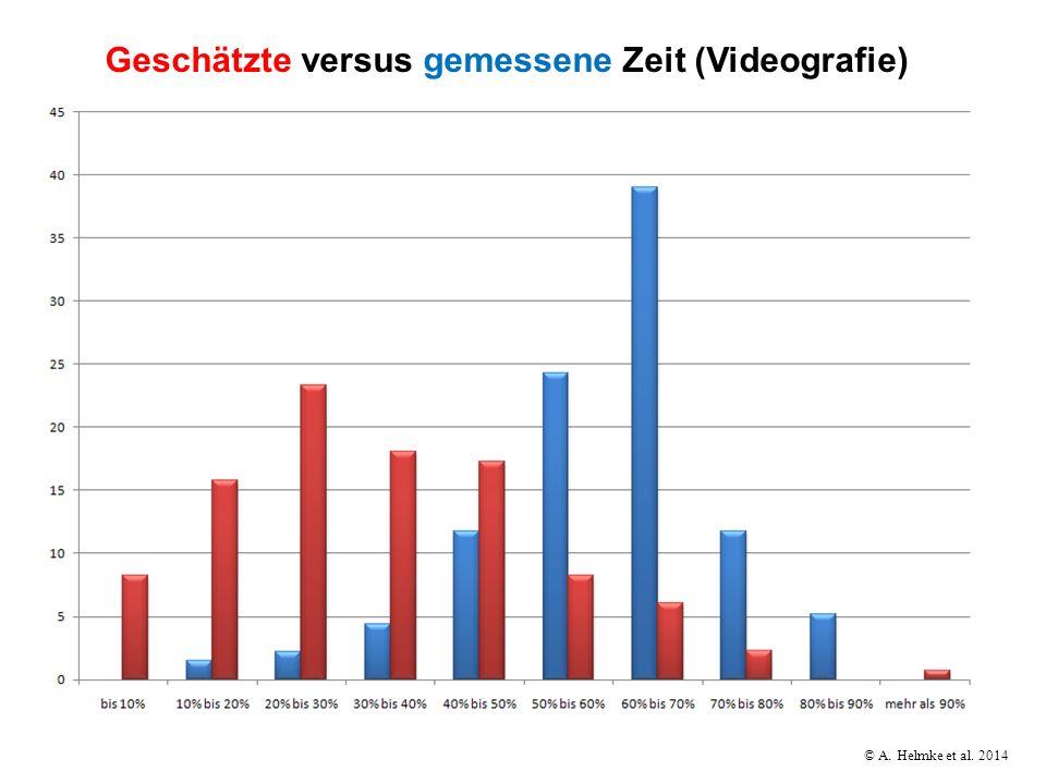 Geschätzte versus gemessene Zeit (Videografie)