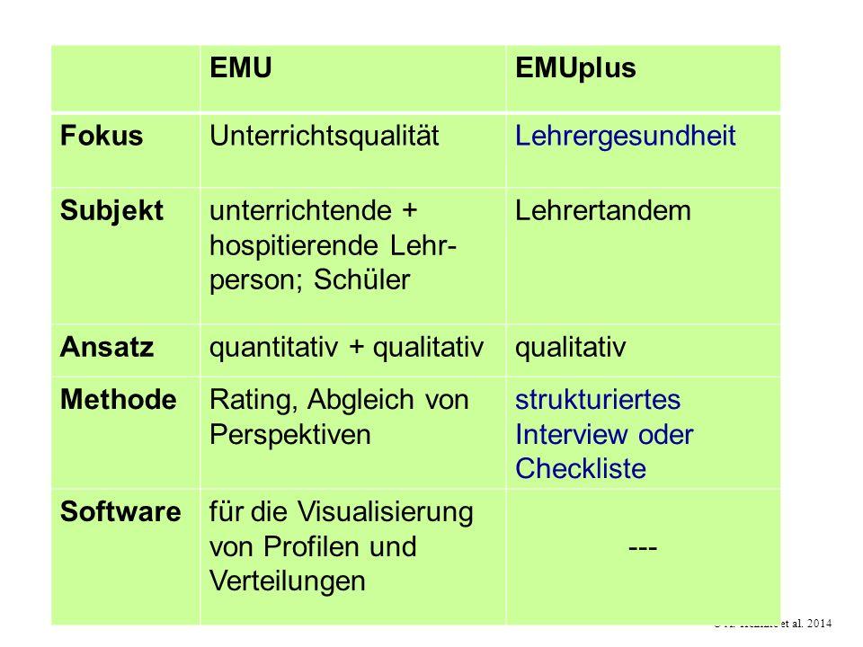 EMU EMUplus. Fokus. Unterrichtsqualität. Lehrergesundheit. Subjekt. unterrichtende + hospitierende Lehr-person; Schüler.