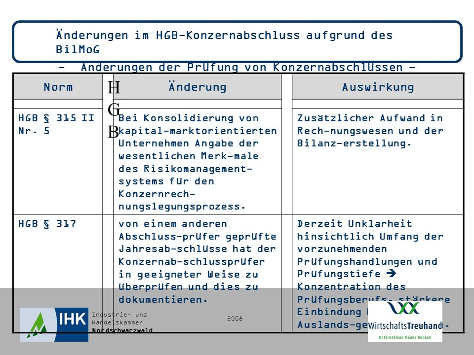 - Änderungen der Prüfung von Konzernabschlüssen -