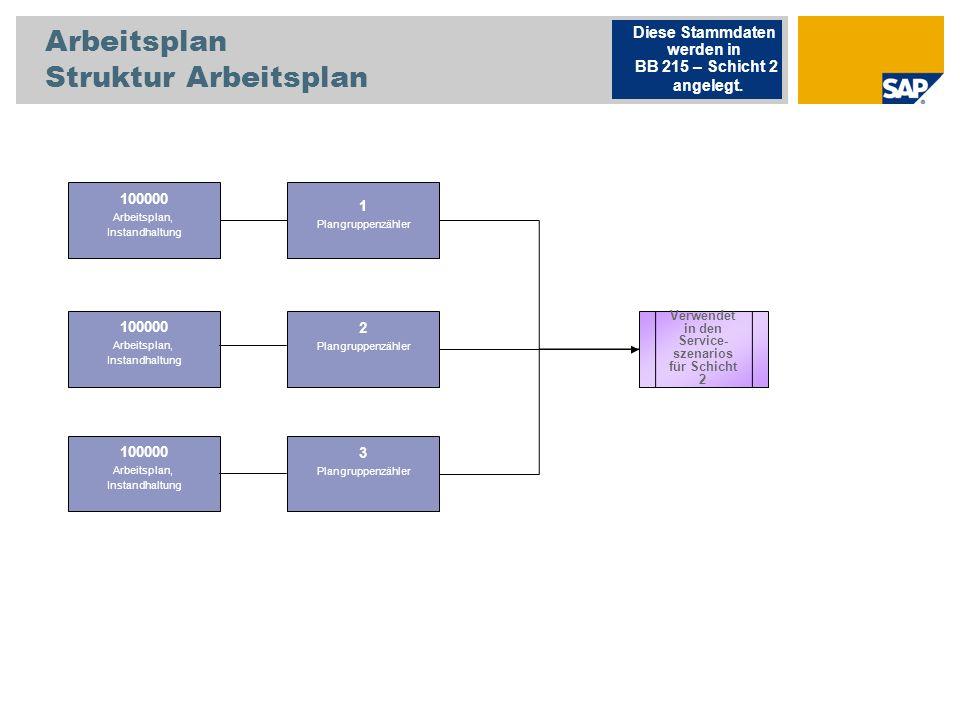 Arbeitsplan Struktur Arbeitsplan