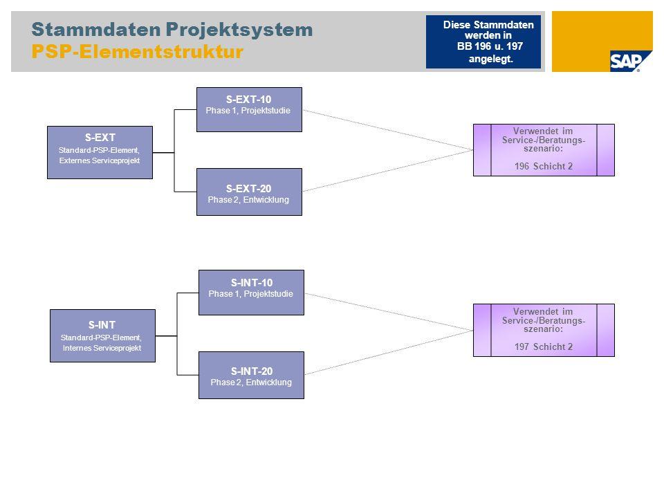 Stammdaten Projektsystem PSP-Elementstruktur