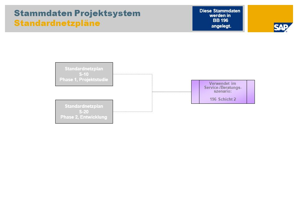 Stammdaten Projektsystem Standardnetzpläne