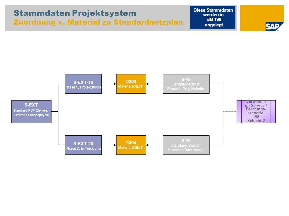 Stammdaten Projektsystem Zuordnung v. Material zu Standardnetzplan