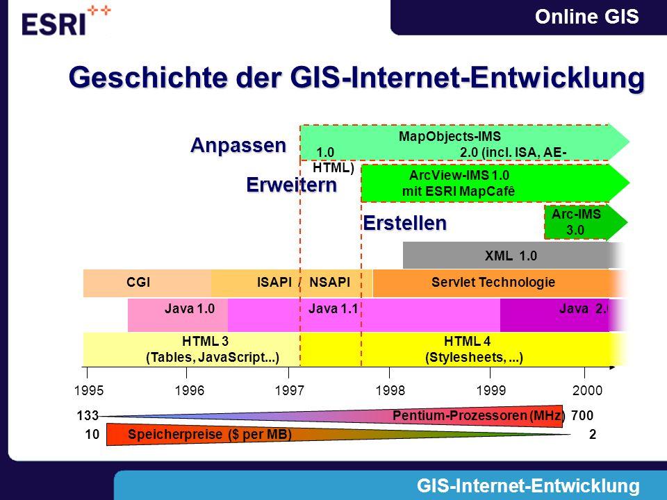 GIS-Internet-Entwicklung