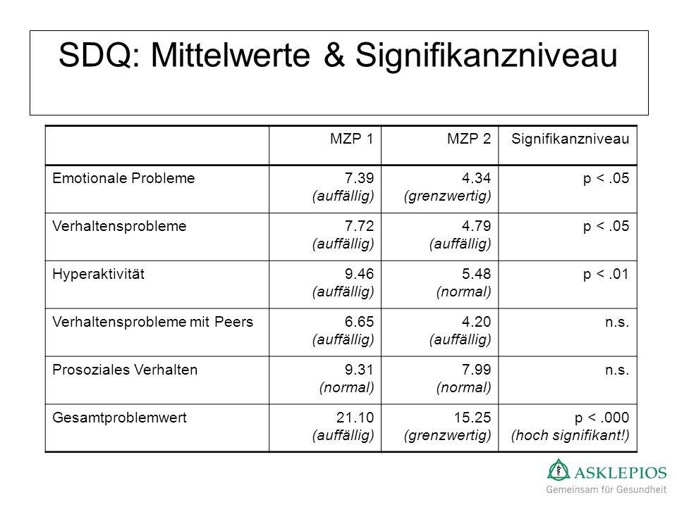 SDQ: Mittelwerte & Signifikanzniveau