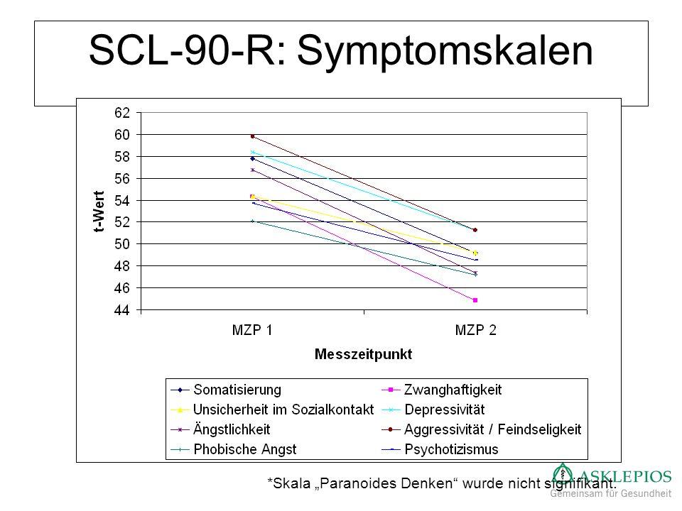 SCL-90-R: Symptomskalen