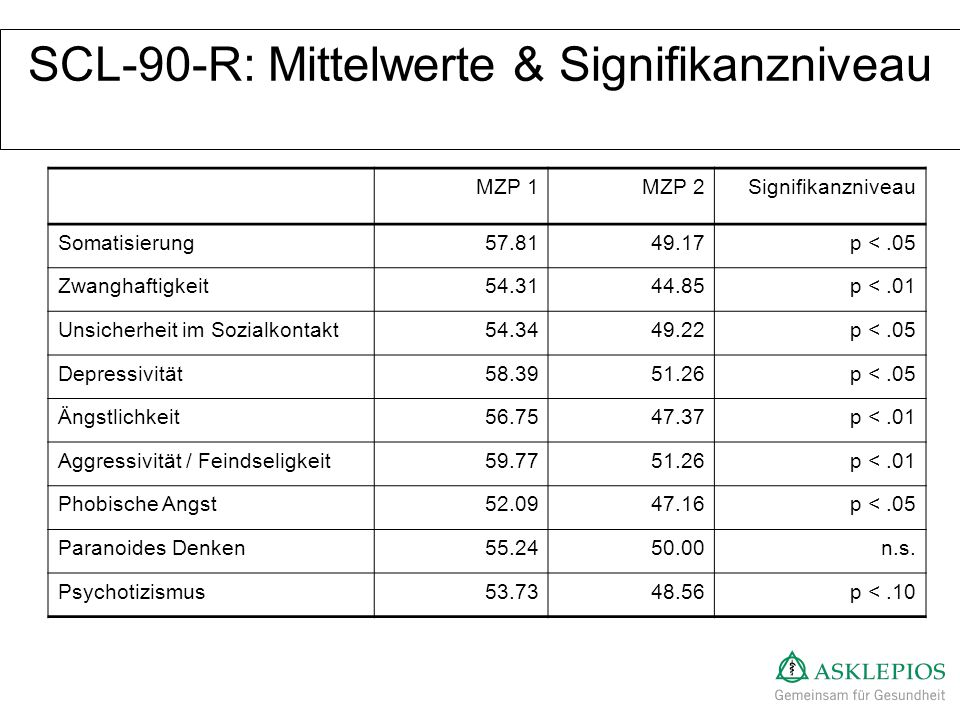 SCL-90-R: Mittelwerte & Signifikanzniveau