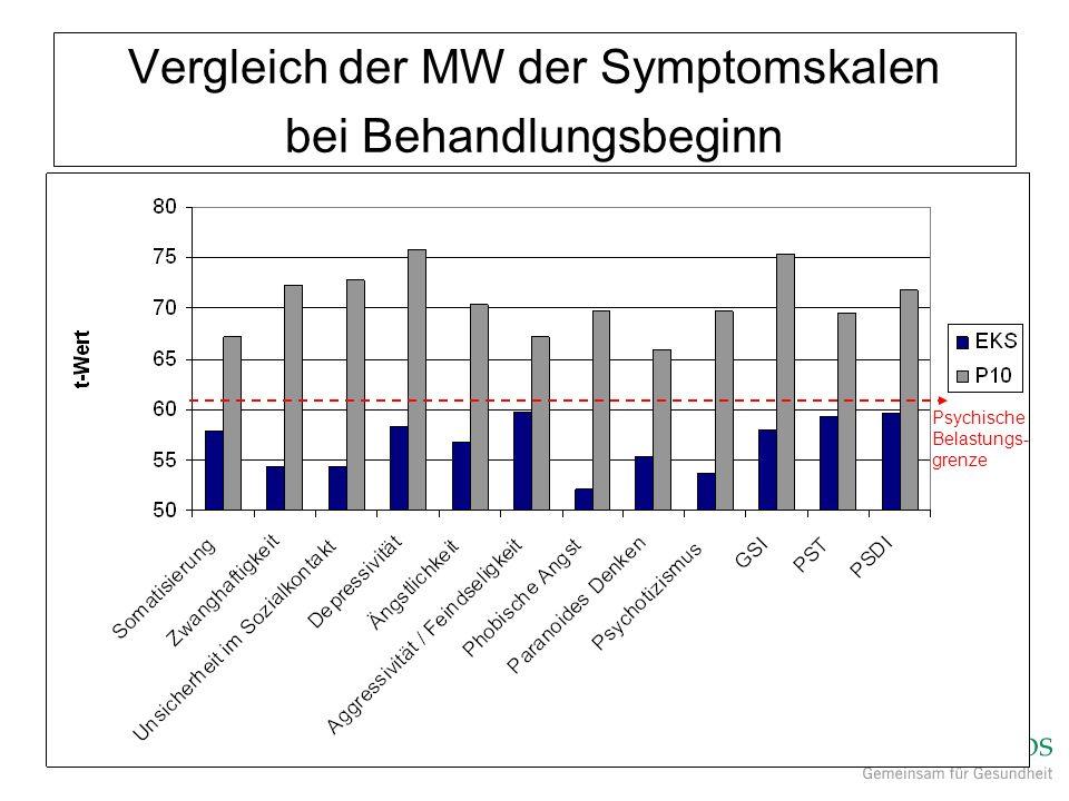 Vergleich der MW der Symptomskalen bei Behandlungsbeginn