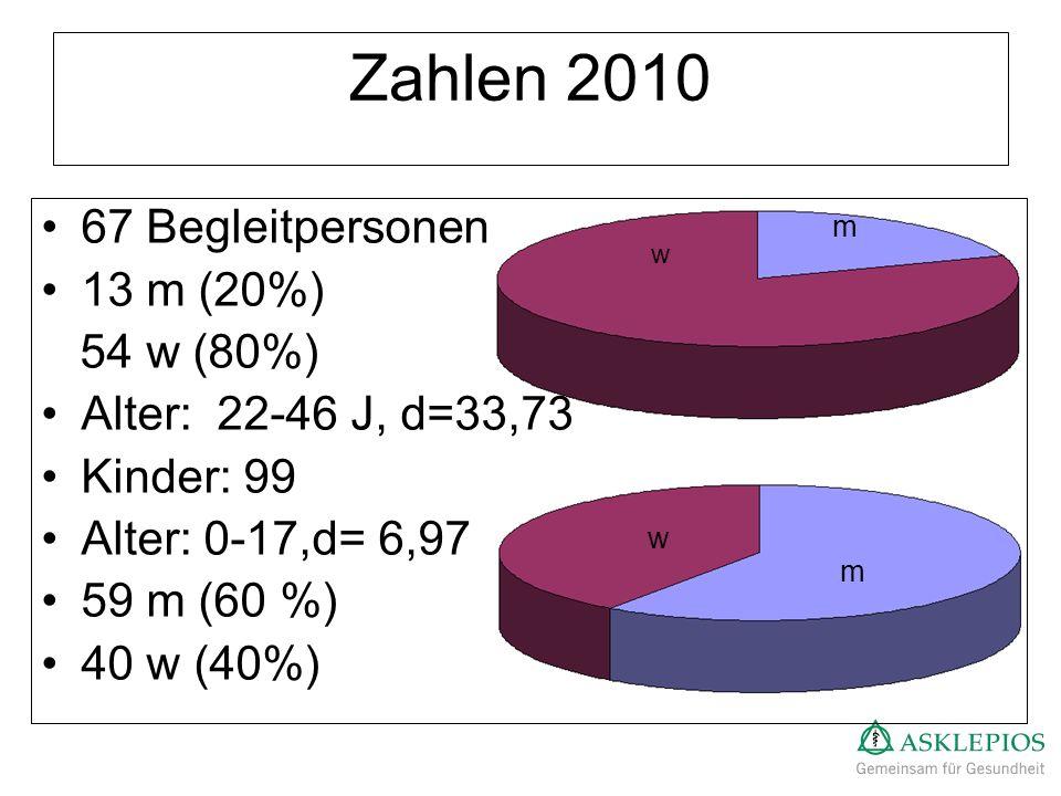Zahlen 2010 67 Begleitpersonen 13 m (20%) 54 w (80%)