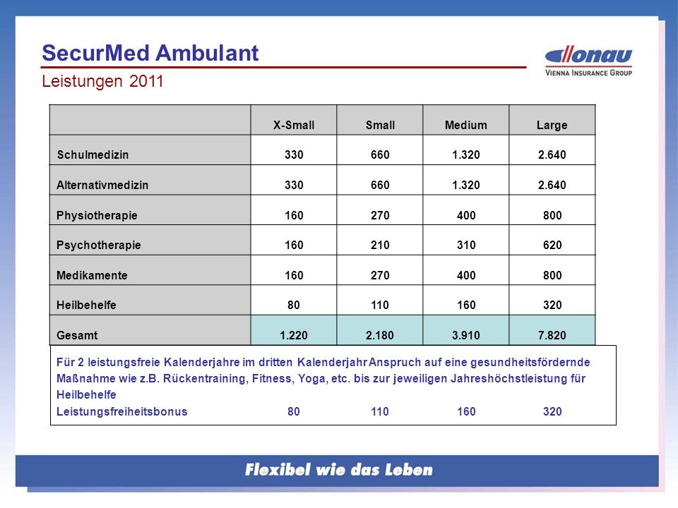 SecurMed Ambulant Leistungen 2011 X-Small Small Medium Large