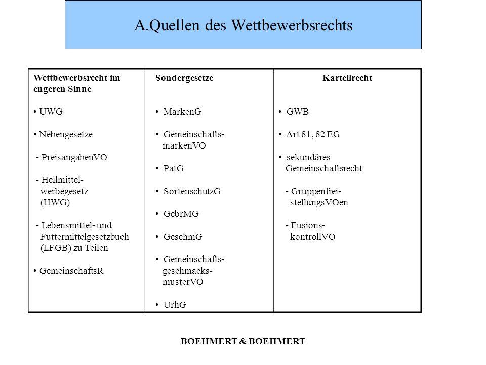 A.Quellen des Wettbewerbsrechts