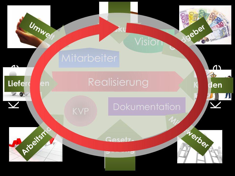 Kunde Kunde Vision Mitarbeiter Realisierung Dokumentation KVP Umwelt