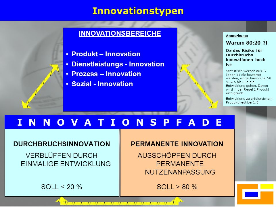 DURCHBRUCHSINNOVATION PERMANENTE INNOVATION