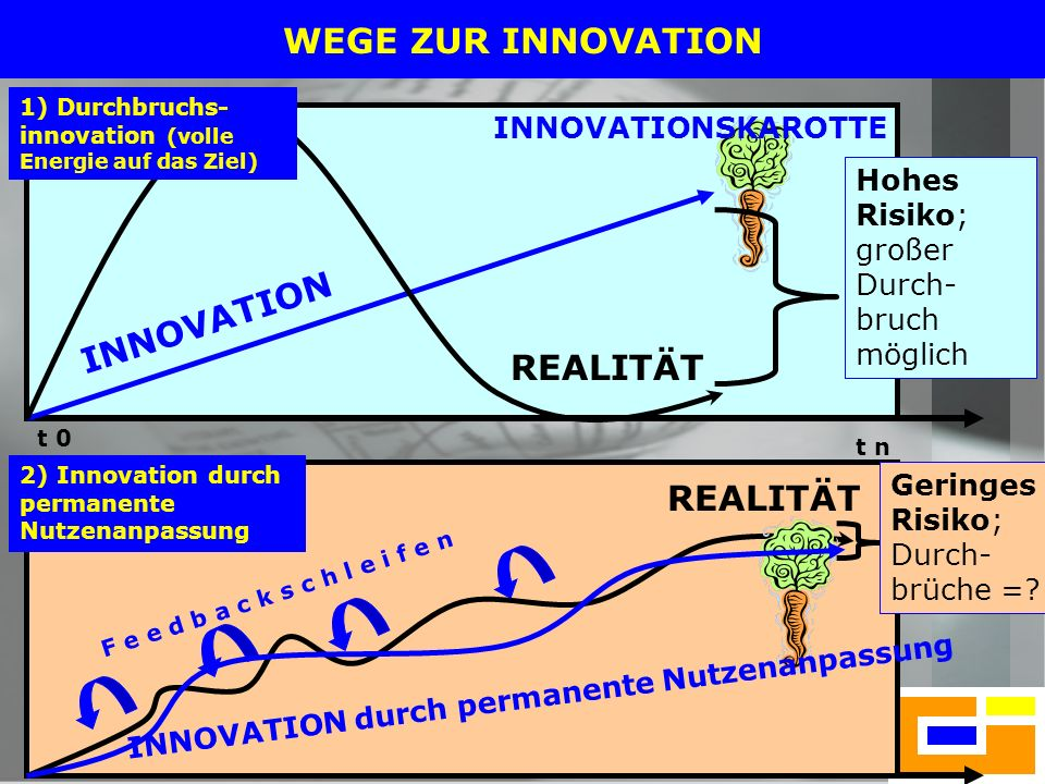 WEGE ZUR INNOVATION INNOVATION REALITÄT REALITÄT INNOVATIONSKAROTTE