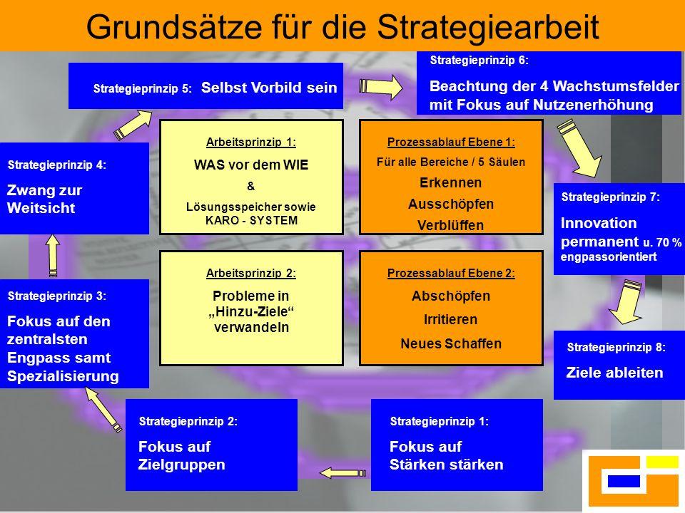 Grundsätze für die Strategiearbeit