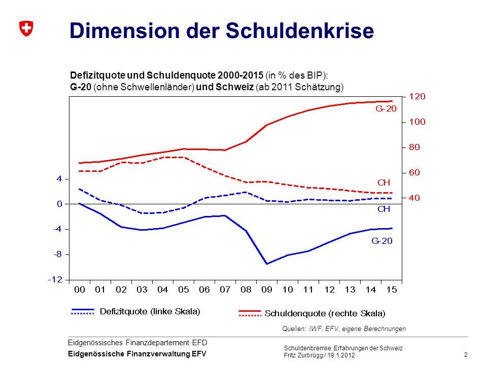 Dimension der Schuldenkrise