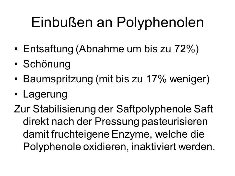 Einbußen an Polyphenolen