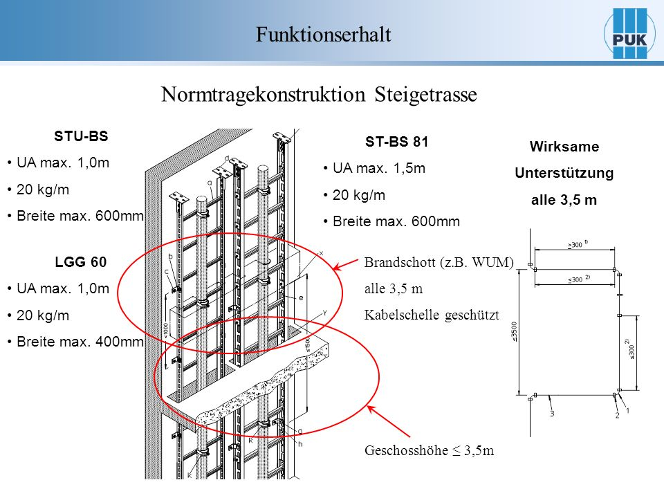 Normtragekonstruktion Steigetrasse