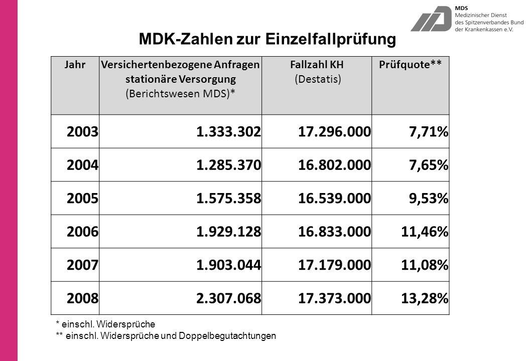 Fallzahl KH (Destatis)