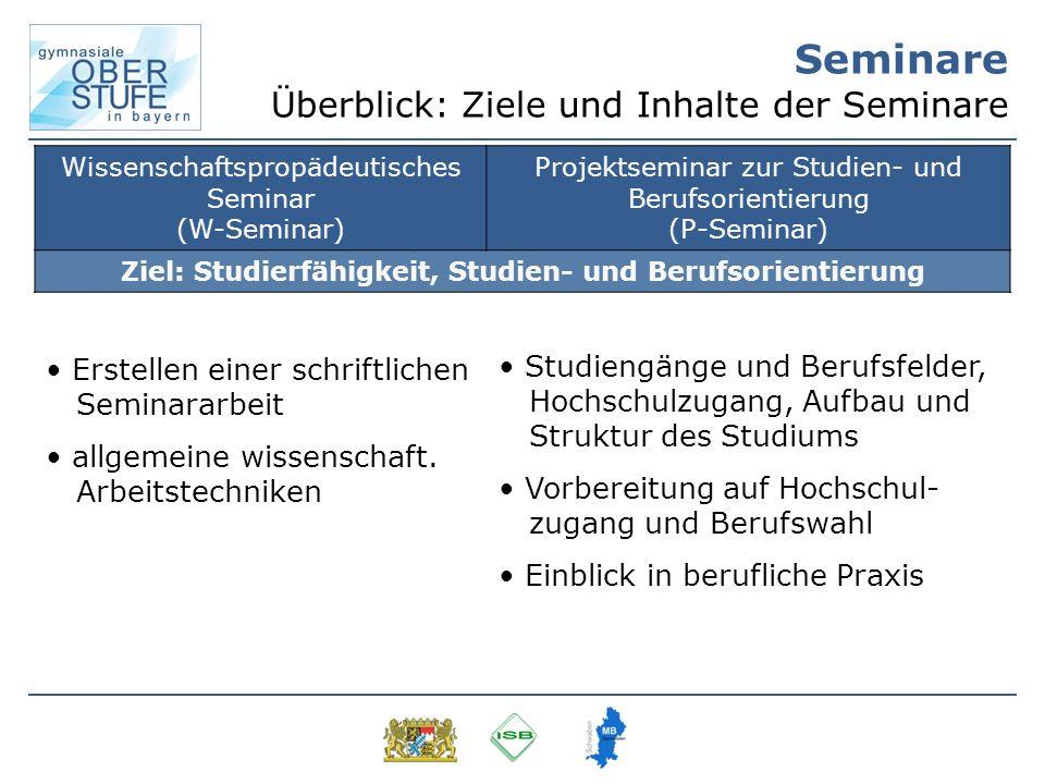 Seminare Überblick: Ziele und Inhalte der Seminare