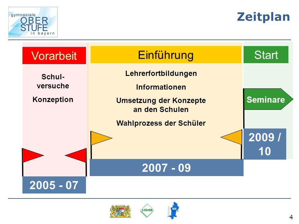 Umsetzung der Konzepte an den Schulen Wahlprozess der Schüler