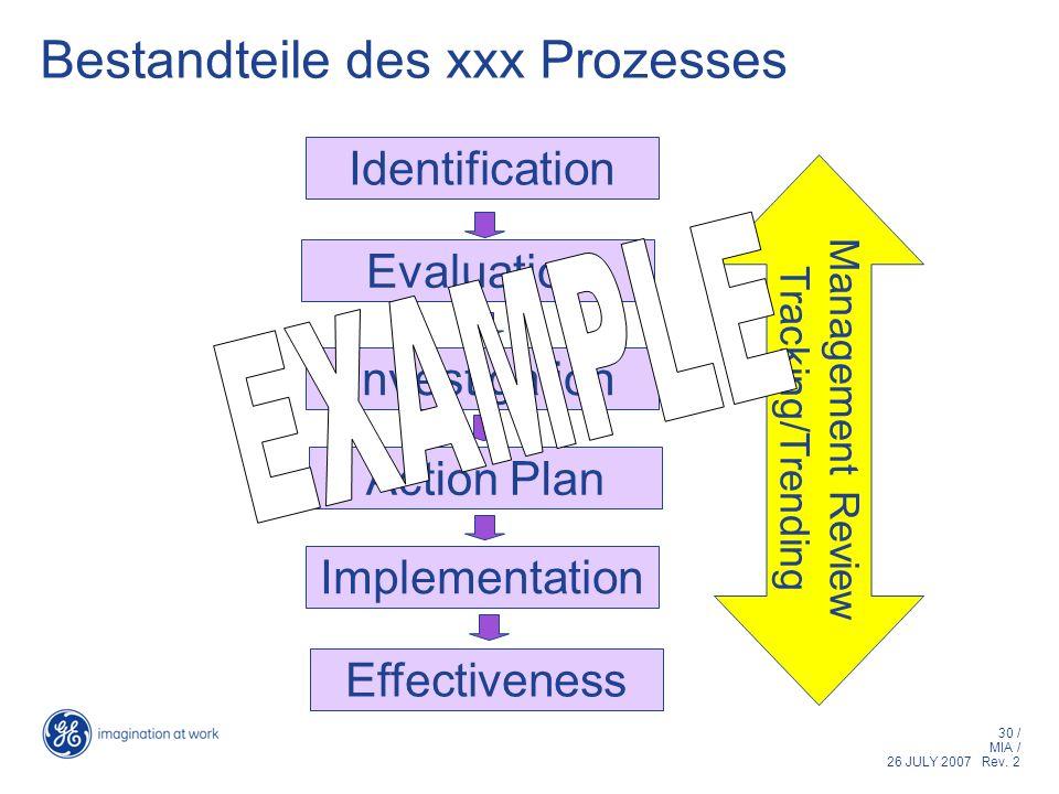 Bestandteile des xxx Prozesses