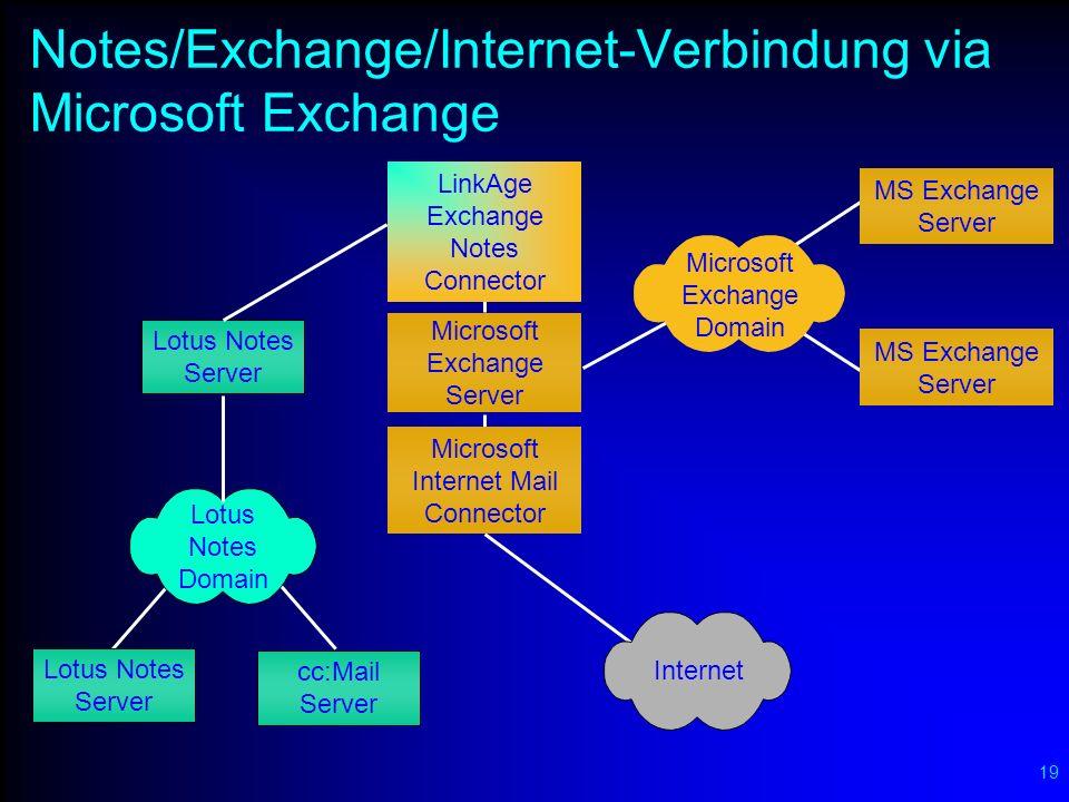 Exchange-Backbone für Lotus Notes (dito für MS-Mail & PROFS)