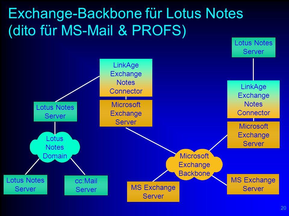 SNA-Backbone für MS Exchange