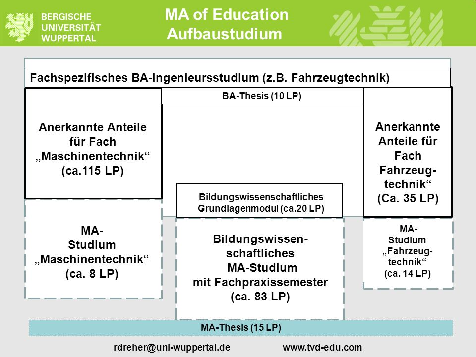 MA of Education Aufbaustudium