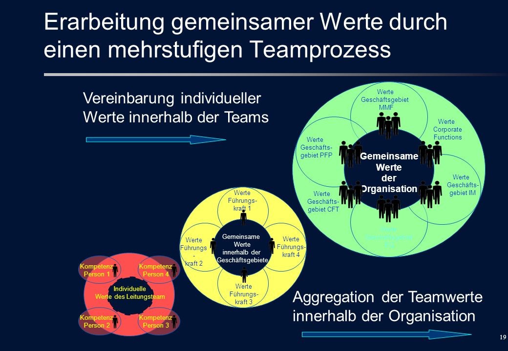 Erarbeitung gemeinsamer Werte durch einen mehrstufigen Teamprozess