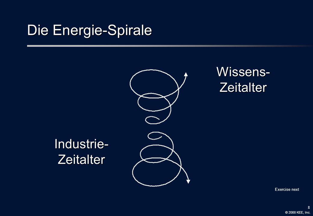 Die Energie-Spirale Wissens- Zeitalter Industrie- Zeitalter