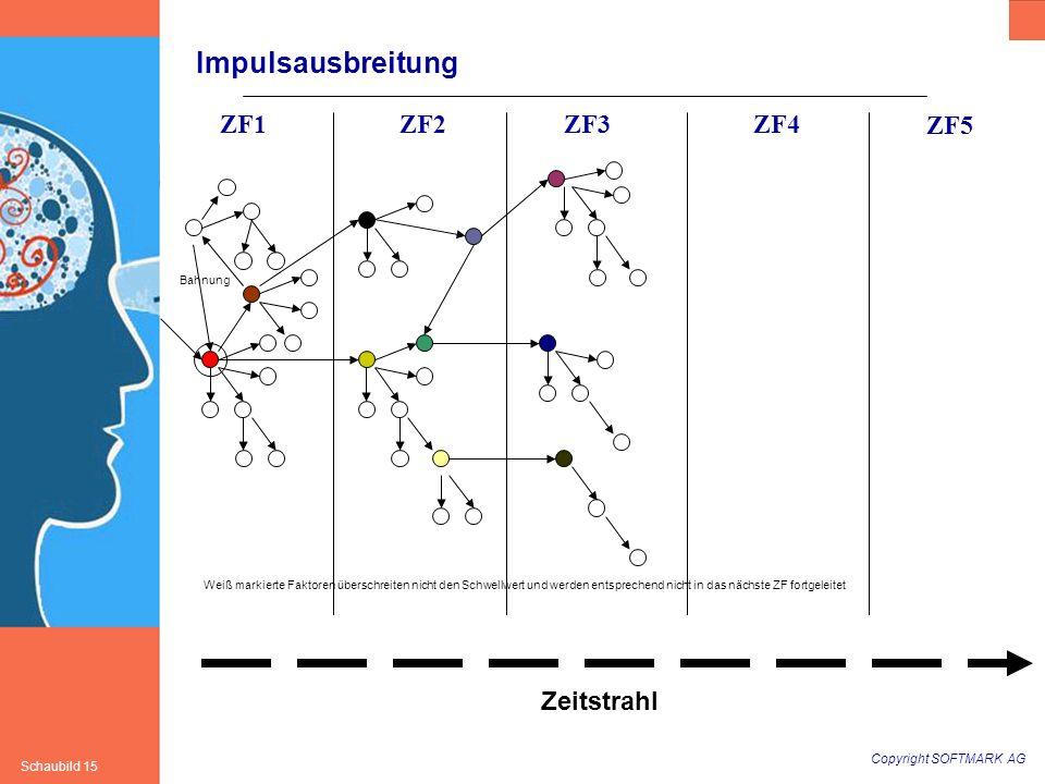 Impulsausbreitung ZF1 ZF2 ZF3 ZF4 ZF5 Zeitstrahl Bahnung