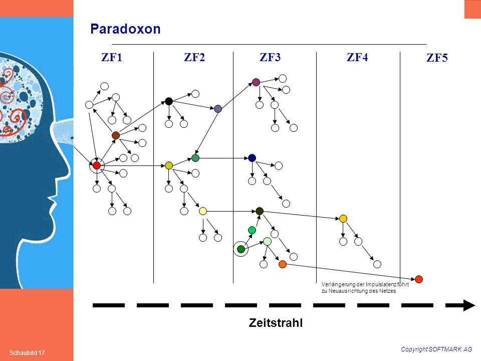 Paradoxon ZF1 ZF2 ZF3 ZF4 ZF5 Zeitstrahl
