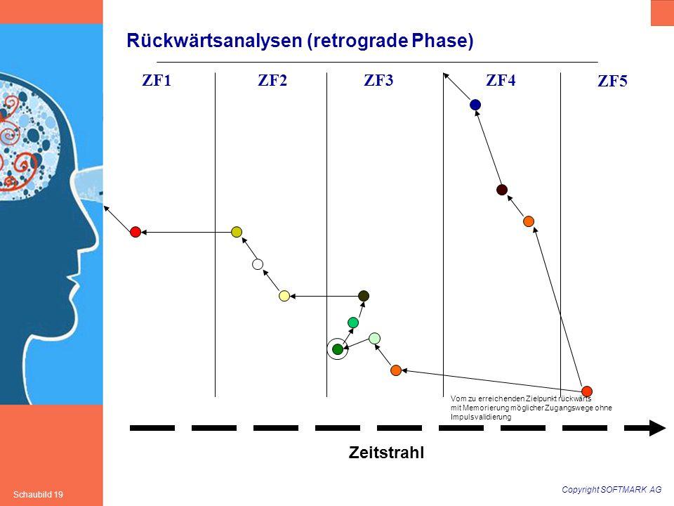 Rückwärtsanalysen (retrograde Phase)