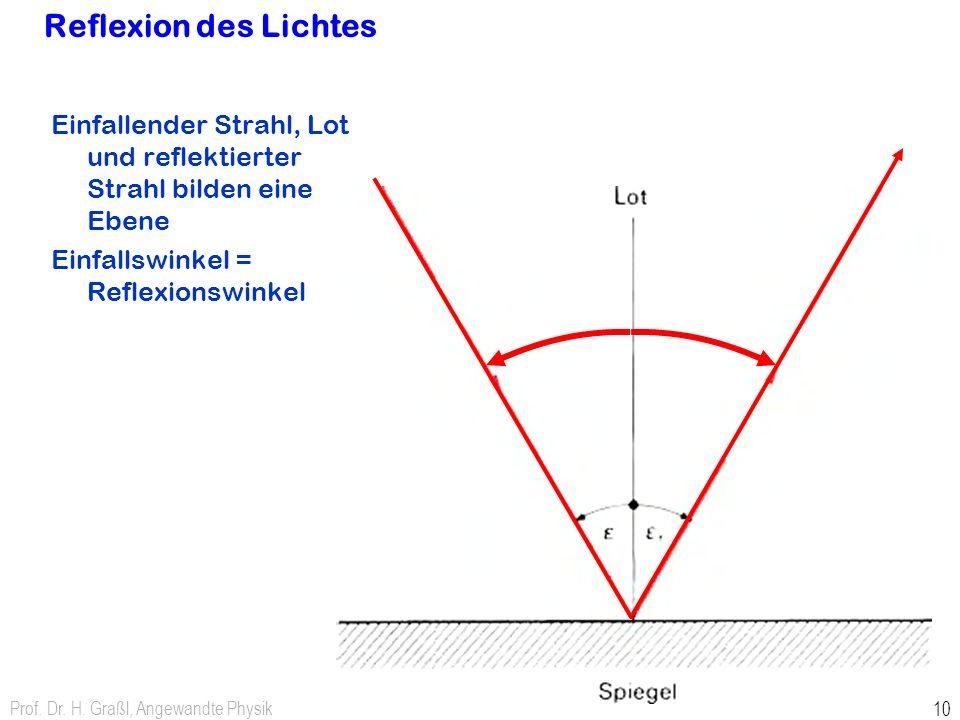 Reflexion des Lichtes Einfallender Strahl, Lot und reflektierter Strahl bilden eine Ebene. Einfallswinkel = Reflexionswinkel.