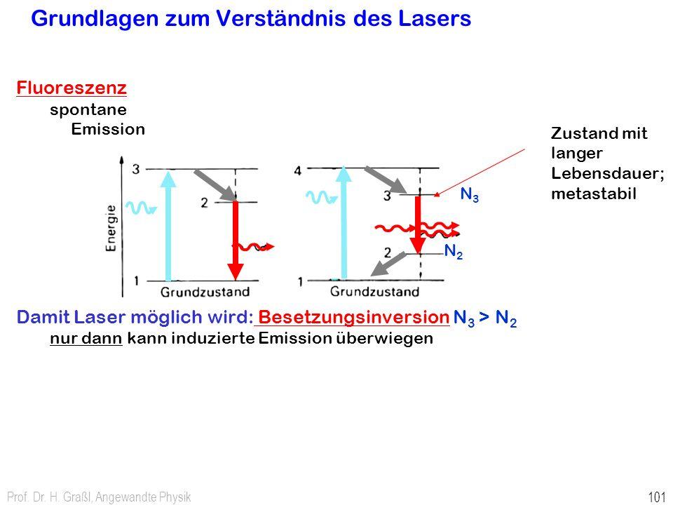 Grundlagen zum Verständnis des Lasers