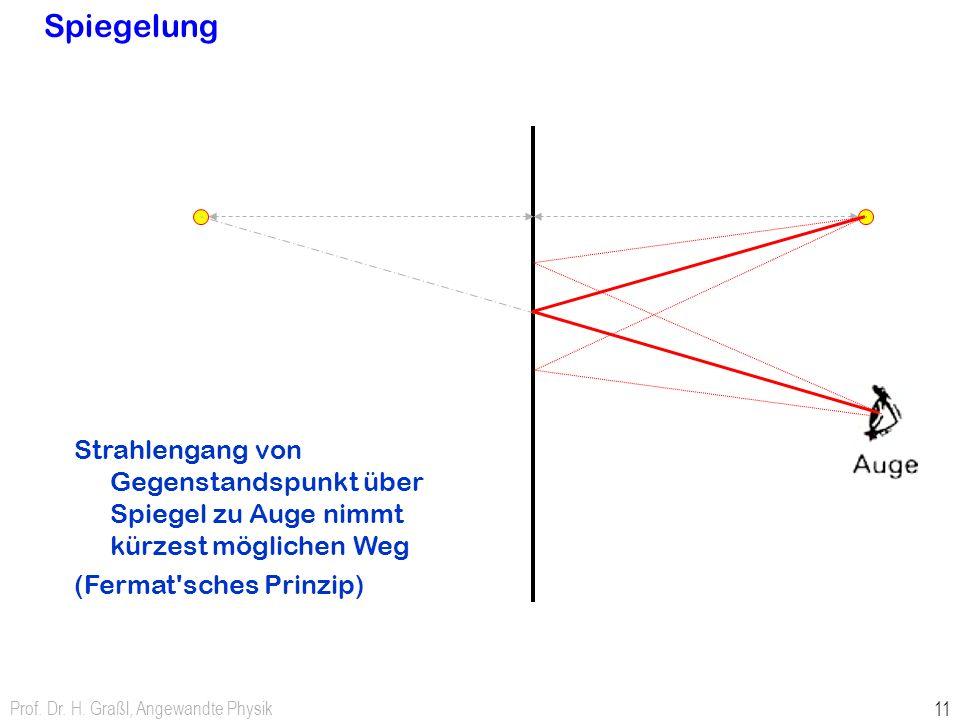 Spiegelung Strahlengang von Gegenstandspunkt über Spiegel zu Auge nimmt kürzest möglichen Weg. (Fermat sches Prinzip)