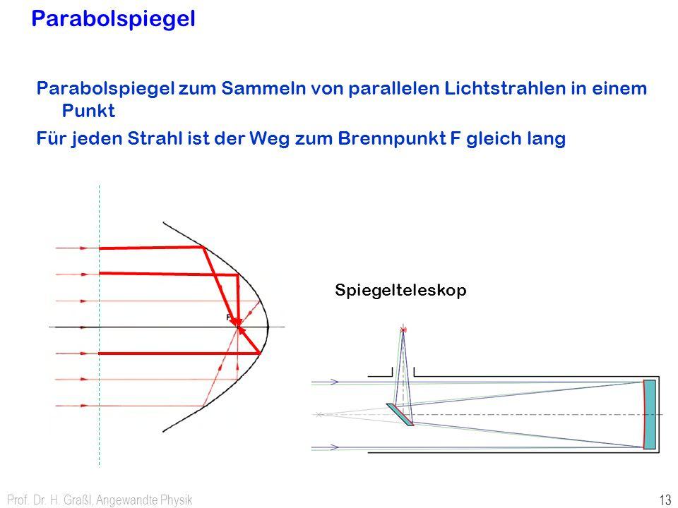 Parabolspiegel Parabolspiegel zum Sammeln von parallelen Lichtstrahlen in einem Punkt. Für jeden Strahl ist der Weg zum Brennpunkt F gleich lang.