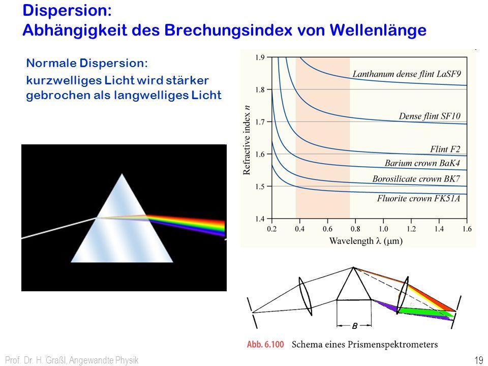 Dispersion: Abhängigkeit des Brechungsindex von Wellenlänge