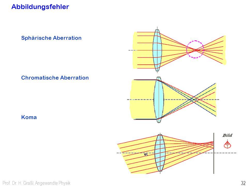 Abbildungsfehler Sphärische Aberration Chromatische Aberration Koma