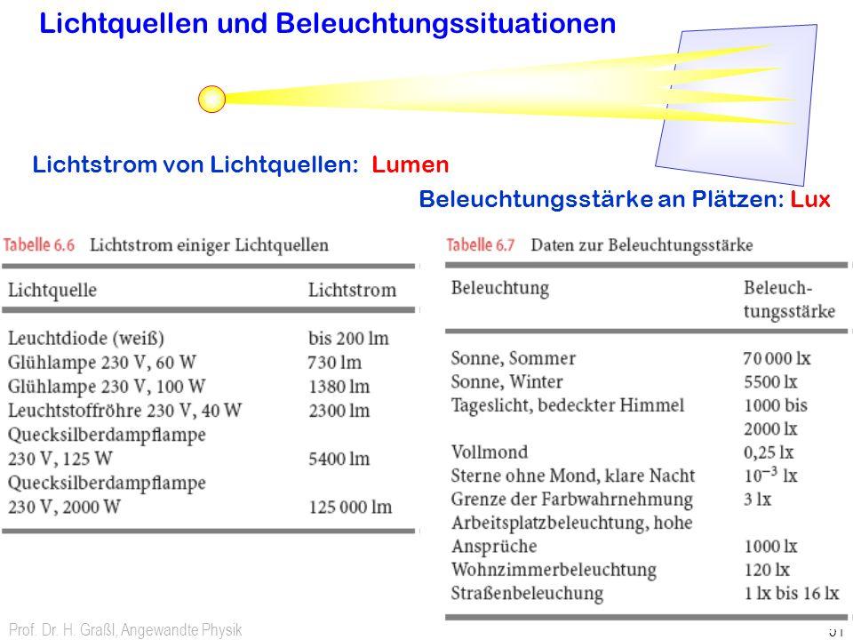 Lichtquellen und Beleuchtungssituationen